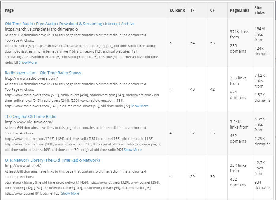 Keyword Canine Search Results Analysis