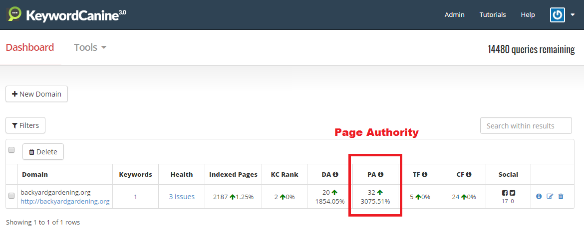Keyword Canine Page Authority